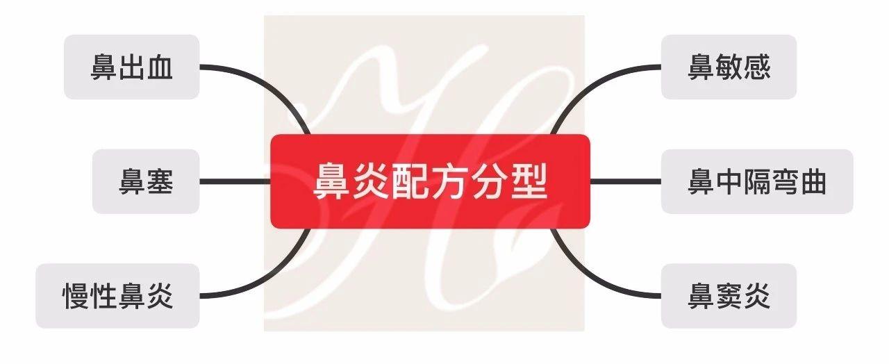 网络课,中医芳疗儿童照护鼻炎辨证分型